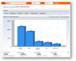 Alterian SM2-Chart: iPhone 4 im Social Web